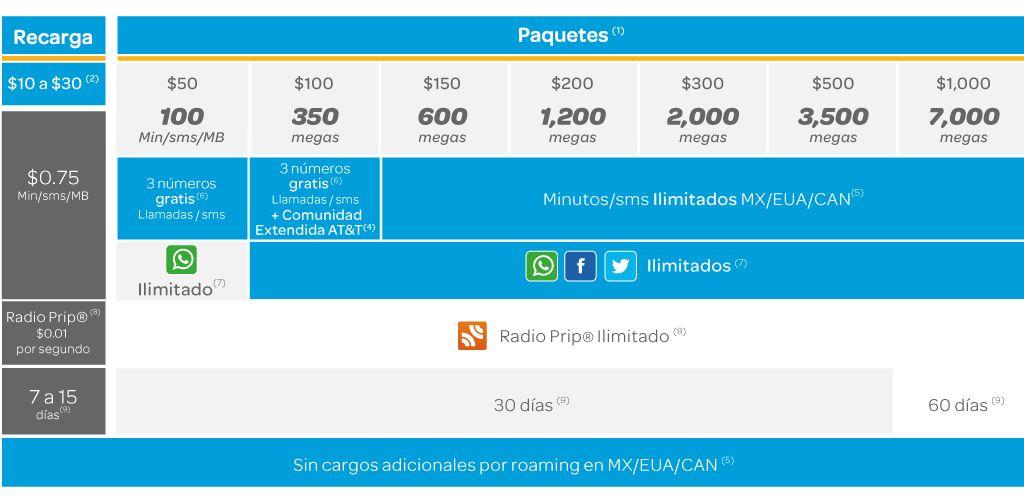 AT&T Prepago aumenta los MB, MIN y SMS por recarga