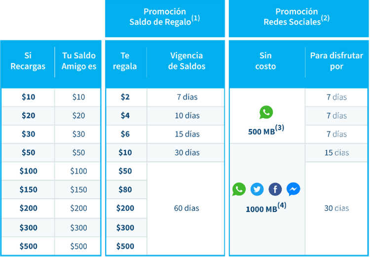 Telcel recargas Amigo Kit, hasta 60 días de saldo y redes sociales