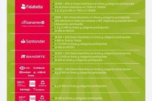 Soriana Buen Fin 2020: Meses sin intereses y bonificaciones con Bancos